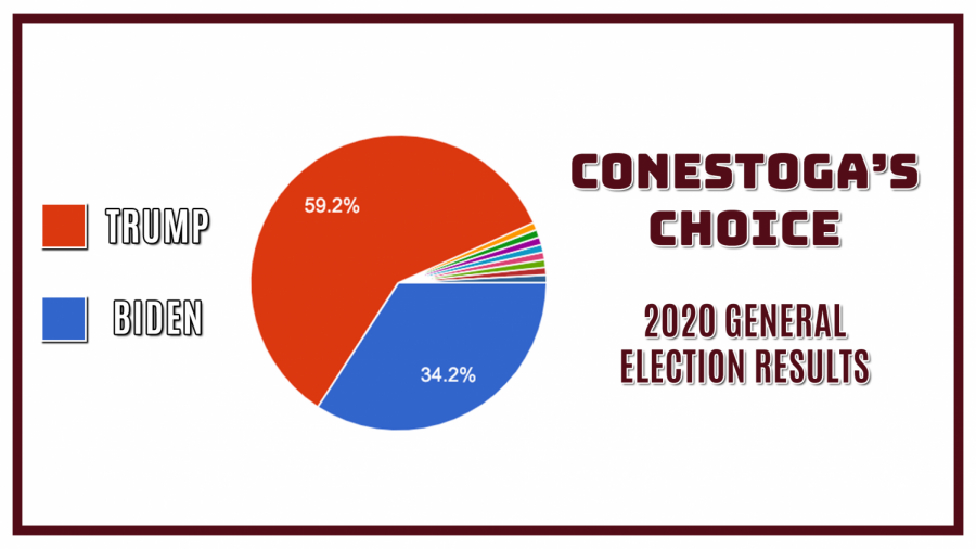 Conestoga's Choice – 2020
